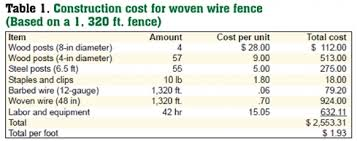 Estimated Costs For Livestock Fencing Livestock Fencing Fencing Cost Woven Wire Fence Barbed Wire Fence High Tensile Non Electric Wire Fence High Tensile Electrified Wire Fence Electrified Polywire Fence Ownership Costs