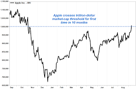 Apple is worth $1 trillion for first ...