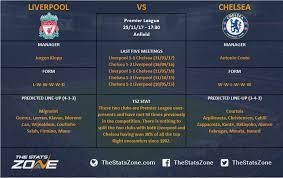 Premier League In Focus – Liverpool vs Chelsea Preview - The Stats ...