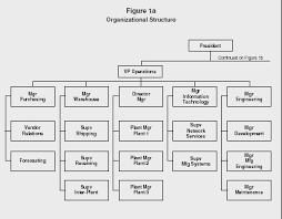 organizational structure m a n o x