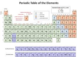ch150 chapter 2 atoms and periodic