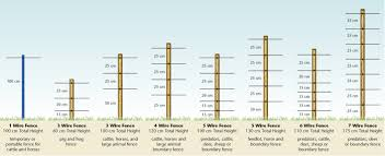Diagram Of Wire Spacing For Various Livestock Deer Fence Livestock Fence Goat Fence