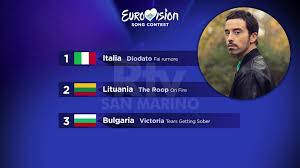 Eurovision 2020: una serata in musica, l'Italia vince la ...