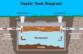 Grease Trap and Septic System Cleaning in Baltimore | Freedom ...
