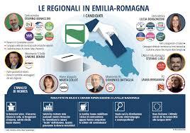 Regionali 2020: le elezioni in Emilia-Romagna