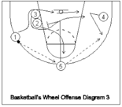 How To Coach And Teach The Wheel Half Court Patterned Offense Using Two Of The Eight Fundamental Plays Of Basketball