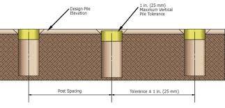 Concrete Block Fence Fence Layout