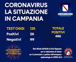 Bollettino Coronavirus: salgono a 486 i positivi in Campania