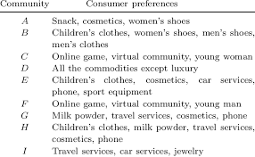 deled description of the consumer