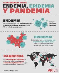 Endemia, epidemia o pandemia ¿cuál es la diferencia?