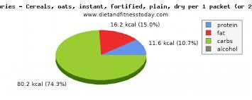 arginine in oats per 100g t and
