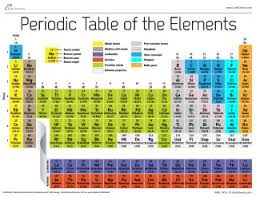 elements grouped in the periodic table