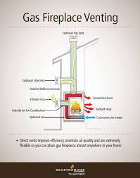 direct vent gas fireplace venting