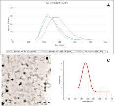 human serum alin in soy liposomes