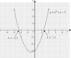 graphical solutions of quadratic