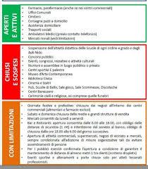 Coronavirus: elenco attività aperte, chiuse e sospese in Italia