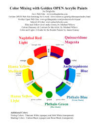 color mixing in the modern color gamut