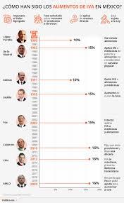 AMLO recuerda a Fox y al IVA ¿Con qué presidentes aumentó?