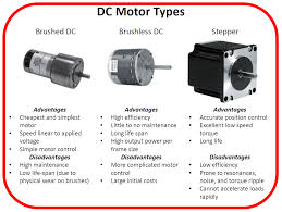 motor drive and control system
