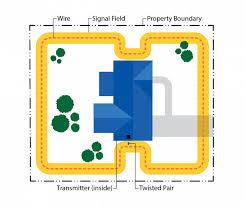 How Electric Dog Fences Work How Underground Dog Fences Work