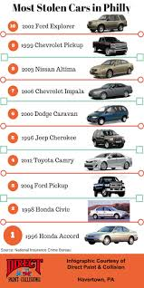 The Most Stolen Cars In Philly Infographic Direct Paint And Collision