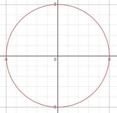 circle equation not in standard form