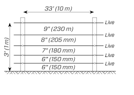 Post And Wire Spacings Stafix