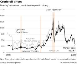 Crash in oil prices rocks U.S. markets ...