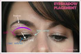 eyeshadow placement where do i apply