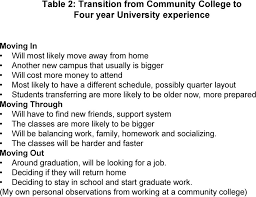 Moving In, Moving Through, Moving Out Nancy K. Schlossberg s Transition  Theory Victoria Estrella Carol A. Lundberg, PhD CSA 552: Process of Adult -  PDF Free Download