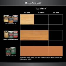 Behr Premium 1 Gal Sc 117 Russet Solid Color Waterproofing Exterior Wood Stain And Sealer 5011701 The Home Depot In 2020 Exterior Wood Stain Staining Wood Staining Deck
