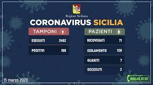 Coronavirus in Sicilia, i contagiati sono 188 Sono 32 in più ...