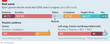 in spain s election the socialists win