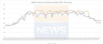 Ascolti Sanremo 2018: miglior debutto dal 2005. Oltre 17 milioni ...