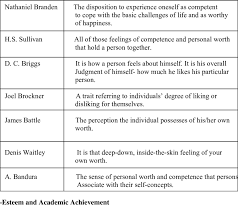 self esteem cited malbi