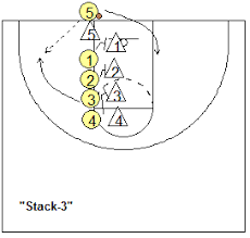 Basketball Play Baseline Out Of Bounds Stack Plays Coach S Clipboard Basketball Coaching And Playbook