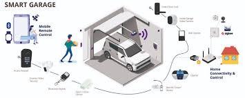 bluetooth smart garage door openers