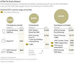 stop the cap at t time warner the