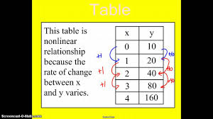 linear and non linear functions