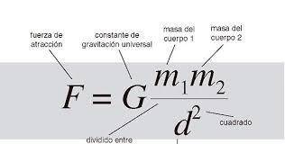 20 de mayo. La fuerza gravitatoria - Colegio Cristo Crucificado