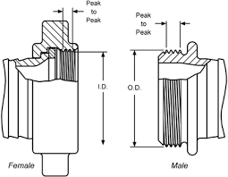 identifying threads dixon valve us