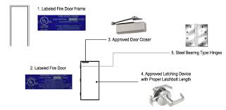 fire rated commercial steel doors