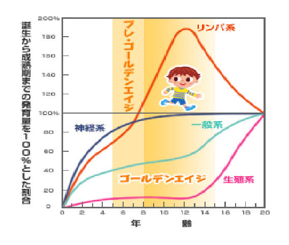 """「ゴールデンエイジ」の画像検索結果"""""""