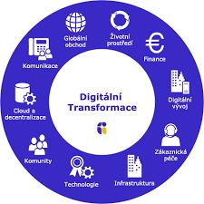 Digitální transformace v 2020: Proč by vás měla zajímat?