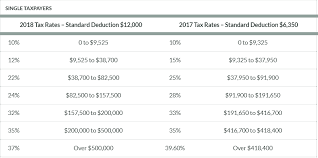 tax rate tables sherwin tax pc cpa