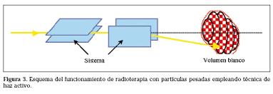 Resultado de imagen de Hadronterapia, o las partículas contra el cáncer