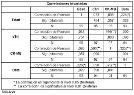 enzimas cardiacas valores normales pdf