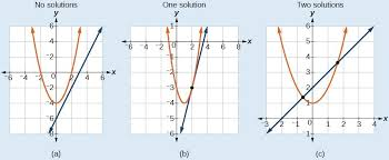 solving a system of nar equations