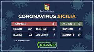Le Coronavirus, salgono a 35 i casi in Sicilia - Nebrodi ...