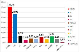 I risultati definitivi delle elezioni in Grecia